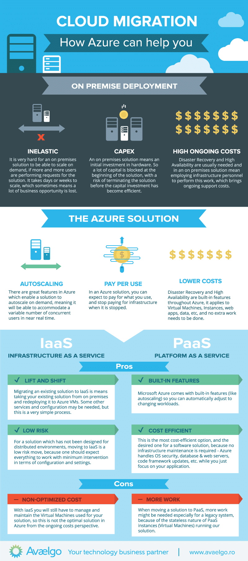 Cloud-Migration-Infographic-Avaelgo