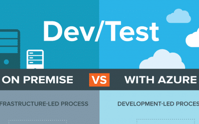Infographic: Why choose Dev/Test with Microsoft Azure