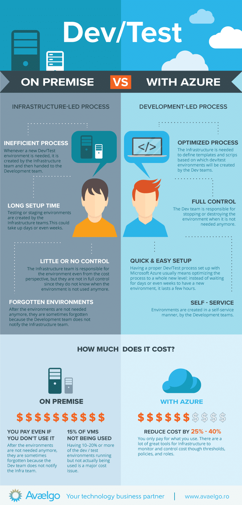Dev and Test On premise vs Azure Infographic Avaelgo