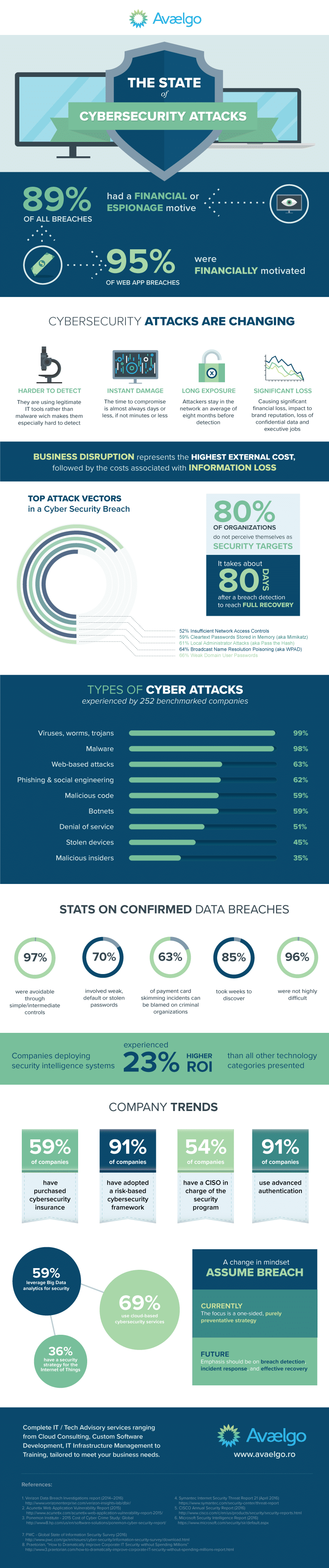 Cybersecurity Infographic Avaelgo